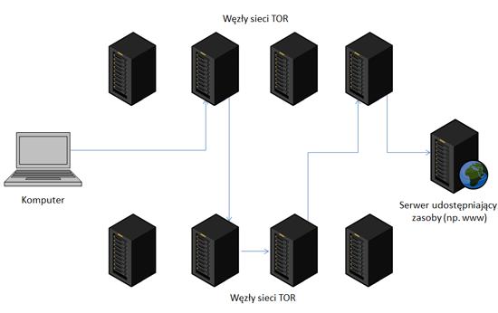 Konfiguracja sieci TOR